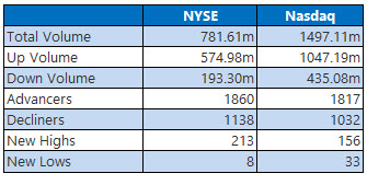 NYSE and NASDAQ stats August 11