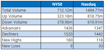 NYSE and NASDAQ stats August 12