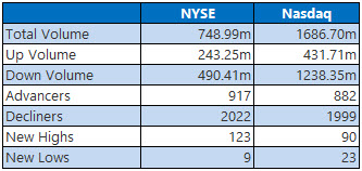 nyse and nasdaq stats august 16