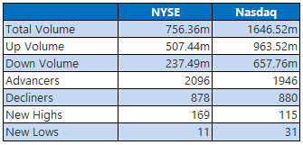 nyse and nasdaq stats august 18