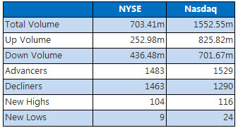 NYSE and Nasdaq Stats August 22