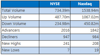 NYSE and nasdaq stats august 23