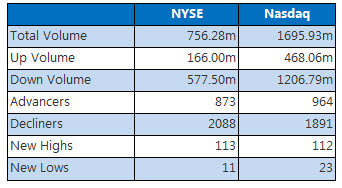 NYSE and Nasdaq stats August 24