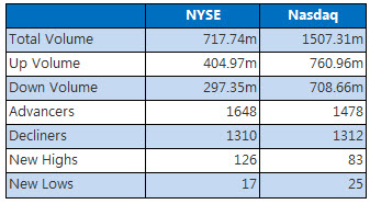 NYSE and Nasdaq stats August 25
