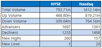 NYSE and NASDAQ stats August 8