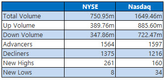 NYSE and NASDAQ stats August 9