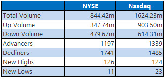 NYSE and Nasdaq Volume August 19