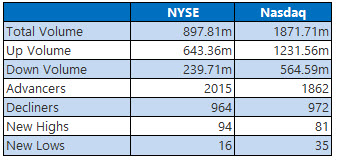 NYSE and Nasdaq Volume August 3