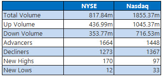 NYSE and Nasdaq Volume August 4