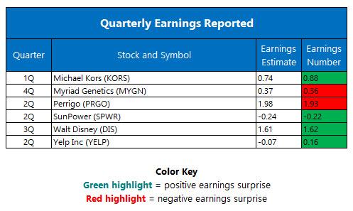 Quarterly Earnings August 10
