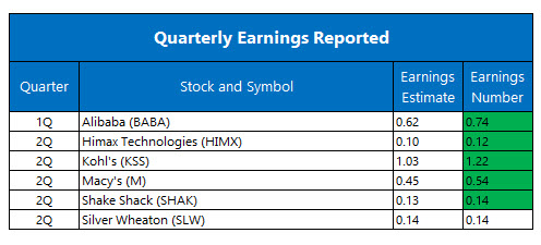 Quarterly Earnings August 11