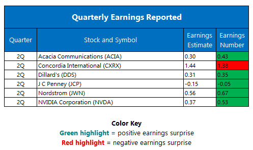 Quarterly Earnings August 12