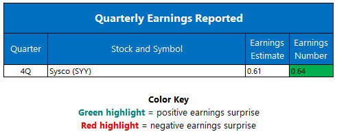 quarterly earnings august 15
