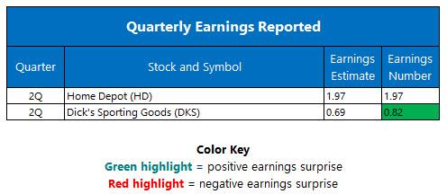quarterly earnings august 16