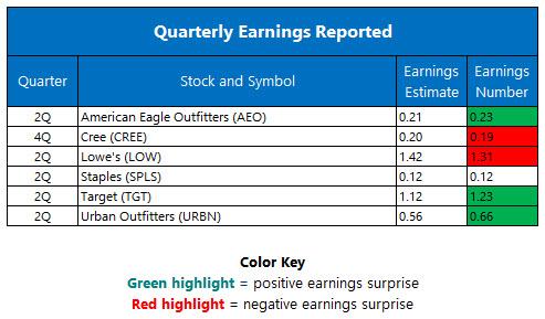 quarterly earnings august 17