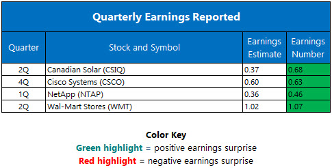 quarterly earnings august 18
