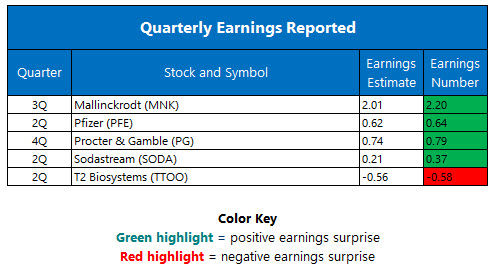 Quarterly Earnings August 2