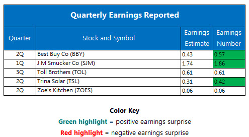 Quarterly earnings August 23
