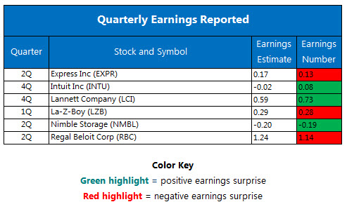 Quarterly earnings August 24