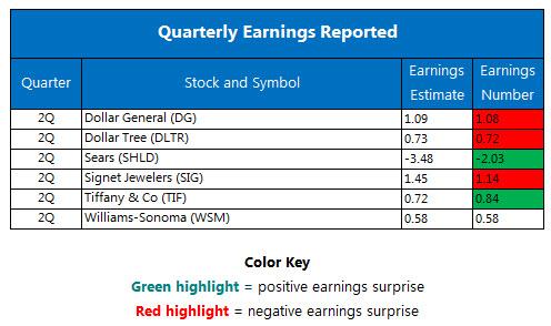 Quarterly earnings August 25
