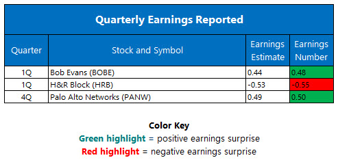 quarterly earnings august 31
