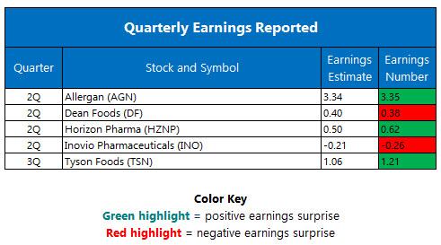 Quarterly Earnings August 8