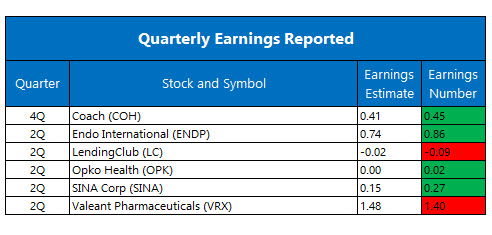 Quarterly Earnings August 9