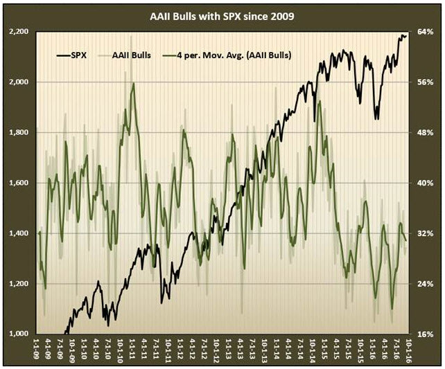 aaii spx disconnect september 9