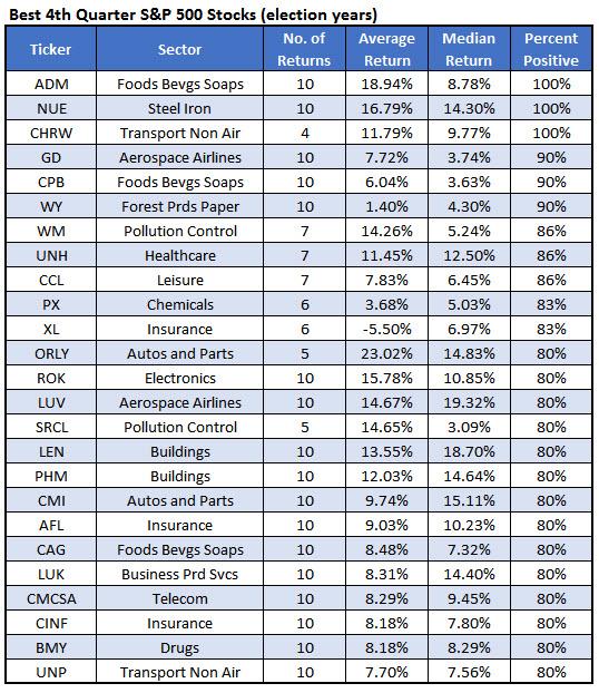 Best fourth quarter election year stocks