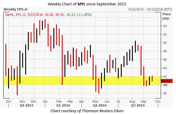 MYL Weekly Chart September 21