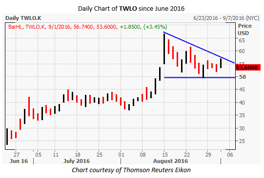TWLO Daily Chart Sep 1