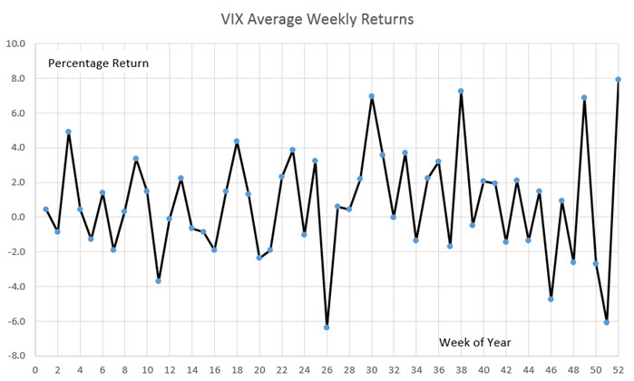 VIX weekly return 2