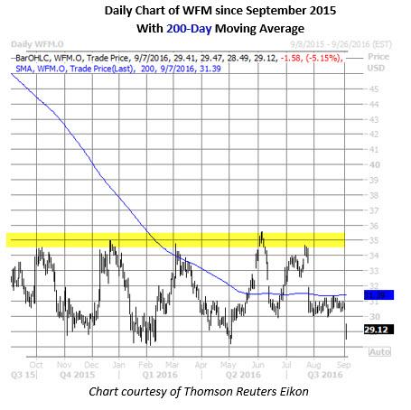 WFM daily chart September 6