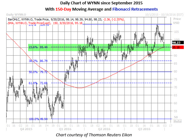 WYNN daily chart sept 30