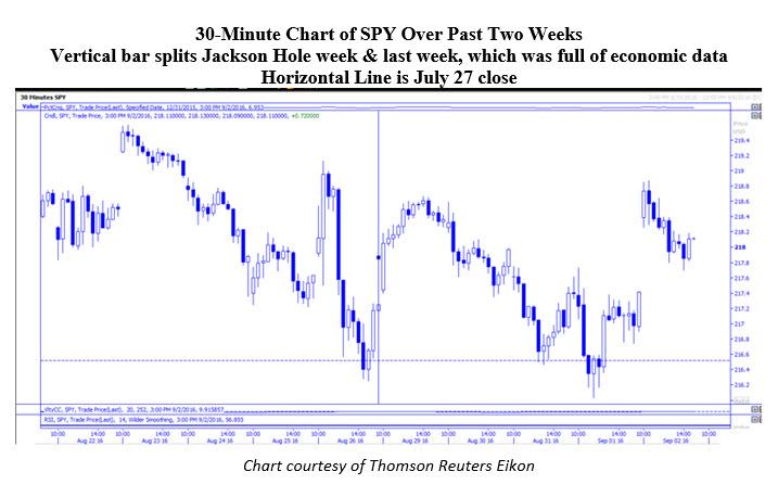 30 Minute SPY Chart September 6