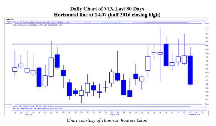 Daily VIX Chart September 6