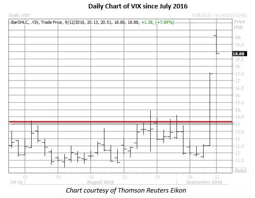 Daily VIX since July 2016