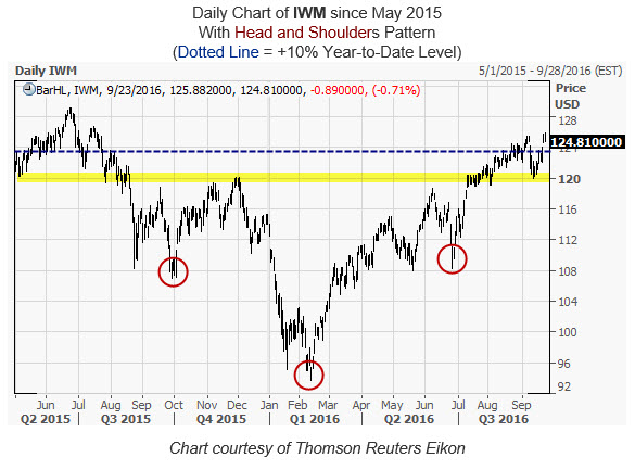 IWM Daily Chart September 23
