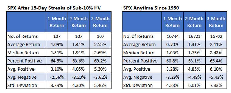 SPX Tables September 6