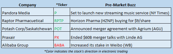 Buzz Stocks Sept 12