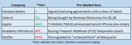 Buzz Stocks Sept 13
