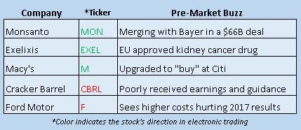 Buzz Stocks Sept 14