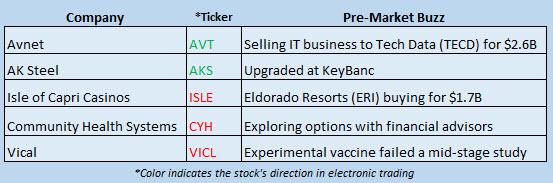 Buzz Stocks Sept 19
