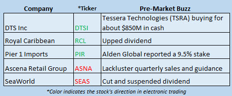 Buzz Stocks Sept 20