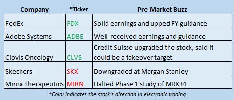 Buzz Stocks Sept 21