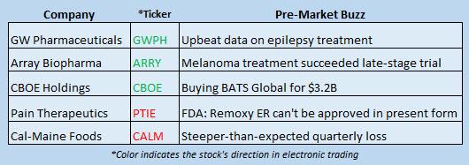 Buzz Stocks Sept 26