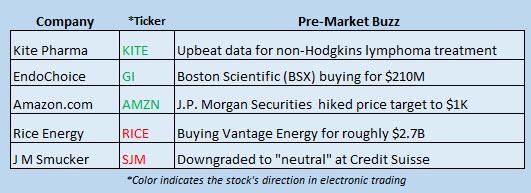 Buzz Stocks Sept. 27