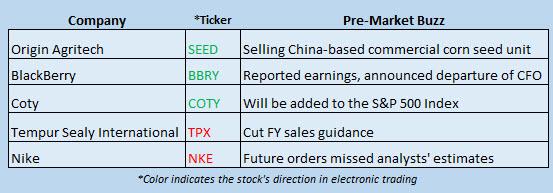 Buzz Stocks Sept 28