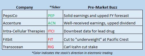 Buzz Stocks Sept 29