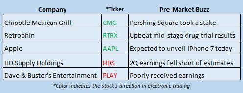 Buzz Stocks Sept 7